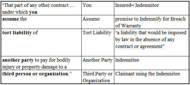 To Be Or Not To Be An Insured Contract Coverage For Breach Of